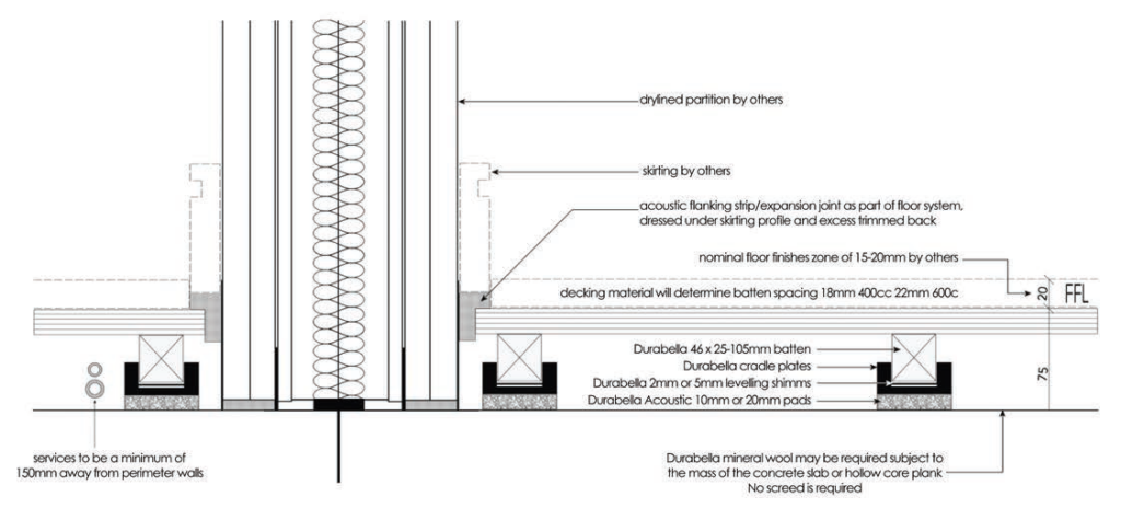 Durabella design a deck cradle and batten system laying diagramm